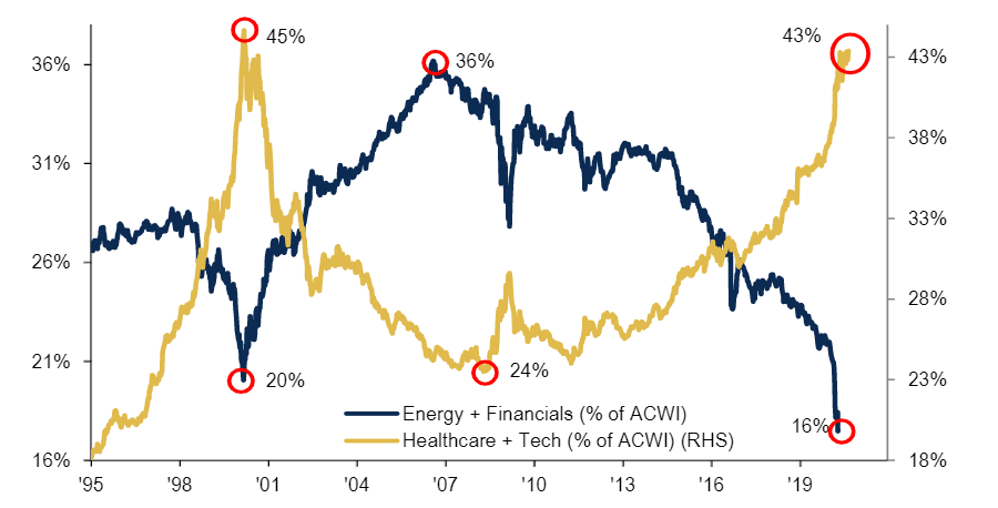 Tech and healthcare v financials and energy as a % of global equities