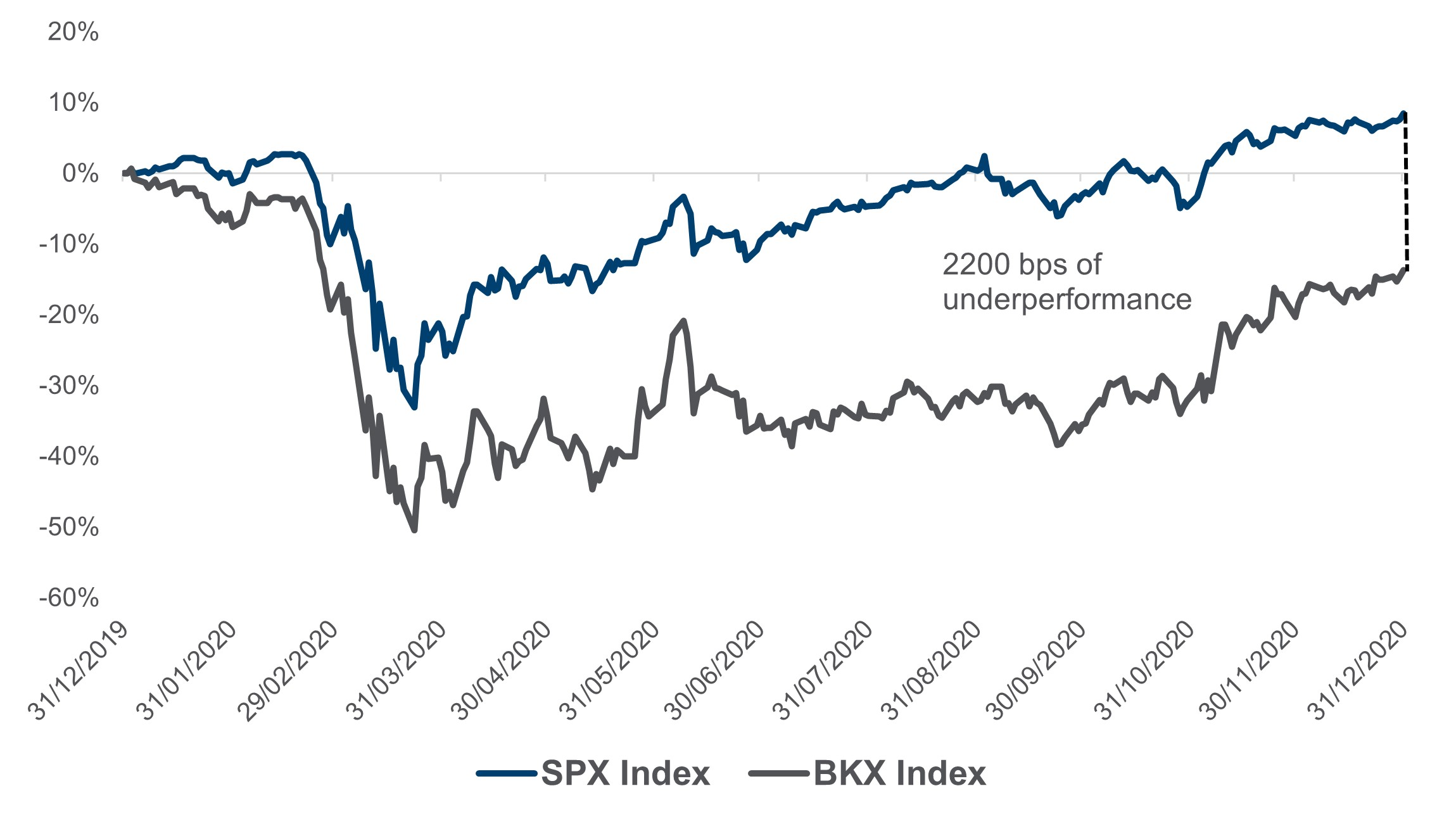 S&P500 Ex Tech v KBW Bank Index in 2020